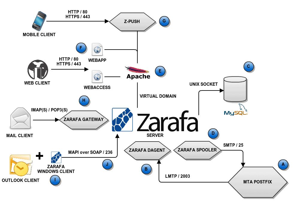 zarafa-system