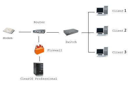Standalone Firewall